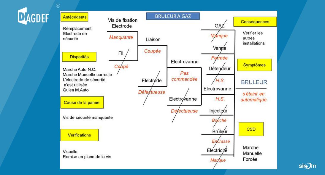 diagdef_defaillance_industrielle